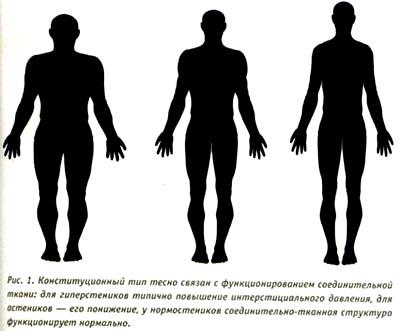 Соединительная ткань суставов артроскопия коленного сустава где делаютво владивостоке